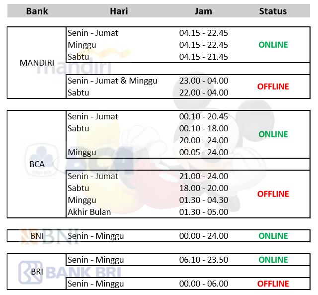 info jadwal bank